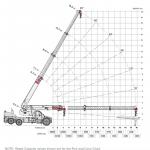 TEREX-40T-Crane-range-chart